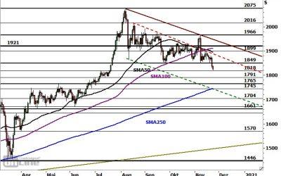 Marktidee: Gold – Ausdehnung der Korrektur